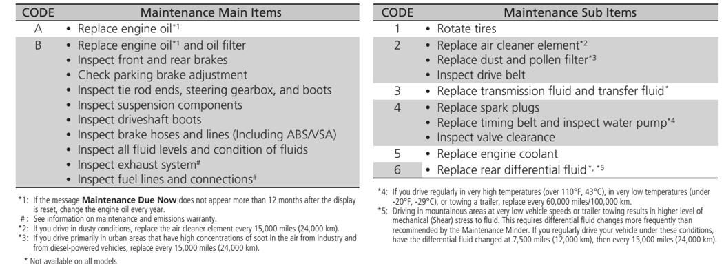 2013 honda pilot b16 service code car reviews 2018 for Honda maintenance minder codes
