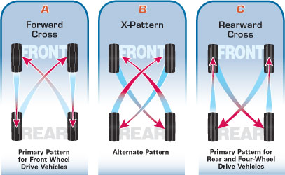 Tire Rotation Diagrams Tire Rotation Pattern